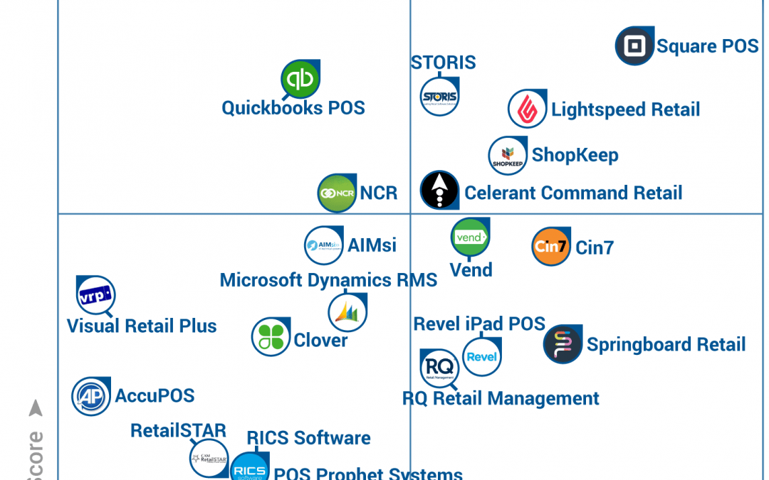 MicroBiz POS Makes Gartner's 2017 Retail Software FrontRunners Quadrant
