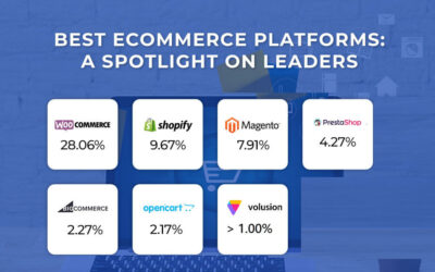 Best Ecommerce Platforms for 2021 and 2022