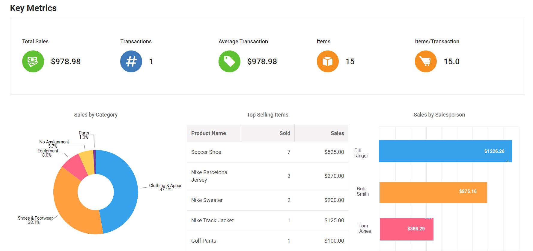 Customizable Employee Roles in MicroBiz